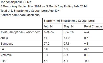 Cota de piață iOS din U.S cunoaște o creștere cu 0.6% În perioada februarie - mai 2014, În timp ce Android și Windows Phone Își păstrează cota de piață Înregistrată la Începutul acestui an