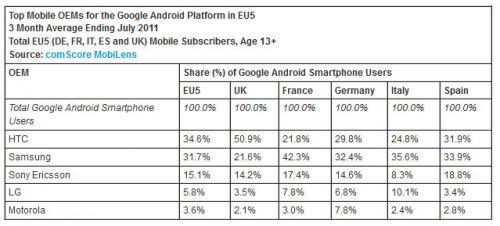 Android Îi ia fata lui iOS În Europa, conform ultimelor statistici ComScore