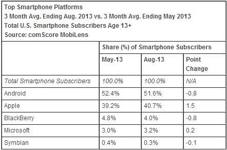Apple are o cotă de piață de 40.7% În zona smartphone din SUA; Samsung crește la rândul său!