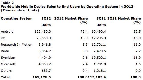 Gartner: Apple și Samsung au dominat la capitolul telefoane inteligente În TIII 2012