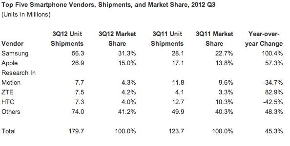 Nokia nu mai contează pe piața smartphone, scade sub 4% cota de piață; Doar Android o poate salva!