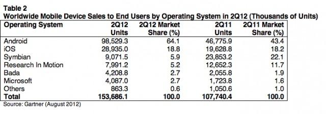 Vânzările de telefoane mobile scad la nivel global, smartphone-urile cresc, Apple iPhone stagnează (cifre Gartner)