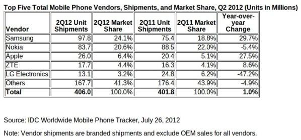 IDC: Statistică detaliată cu referire la vânzările și market share-ul pe piața de telefoane mobile și smartphone-uri