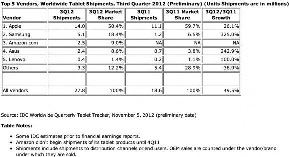 Apple iPad pierde serios cota de piață, Samsung crește cu 325%, iar Amazon urcă la rândul său În top