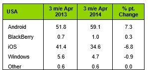 Numărul de terminale Windows Phone vândute continuă să crească pe piețele din Europa