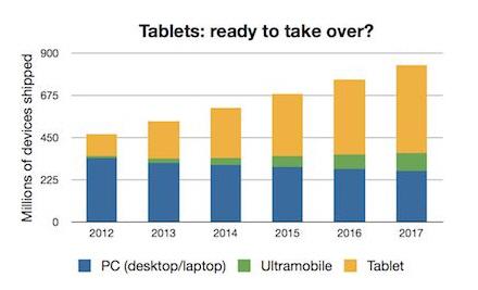Microsoft risca să devină o companie irelevanta În următorii 4 ani dacă Își continuă eșecul pe partea de tablete