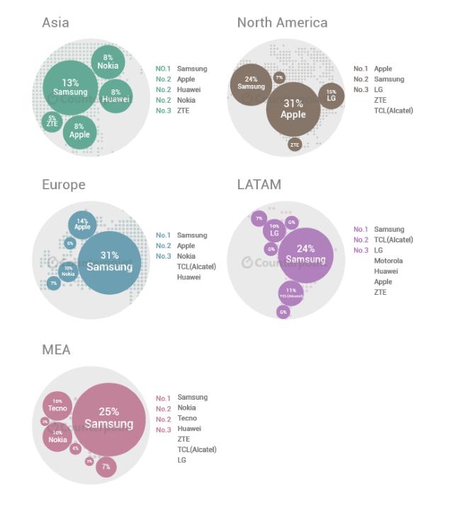 Samsung rămâne cel mai mare producător de smartphone-uri la nivel global şi în trimestrul 2