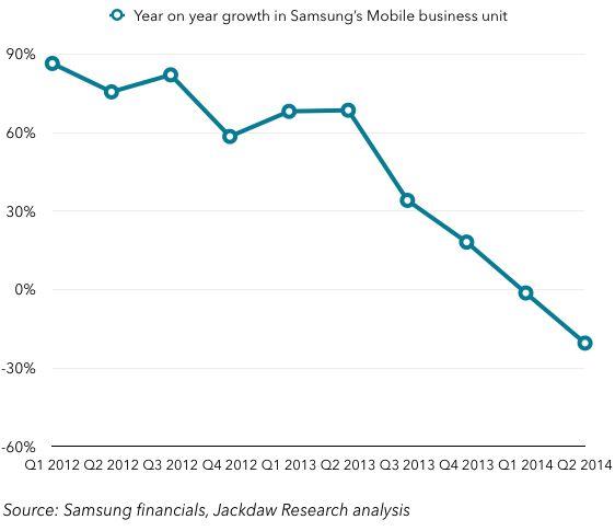 Doar Apple și Samsung mai fac profit În segmentul smartphone