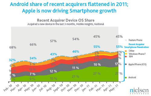 Android și iOS marile Învingătoare Într-un studiu recent Nielsen; BlackBerry, Symbian și restul supraviețuiesc... cu greu