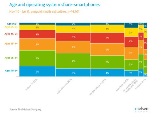 Android domină piața smartphone-urilor din SUA, conform ultimelor studii; bătălia se dă cu Apple și RIM