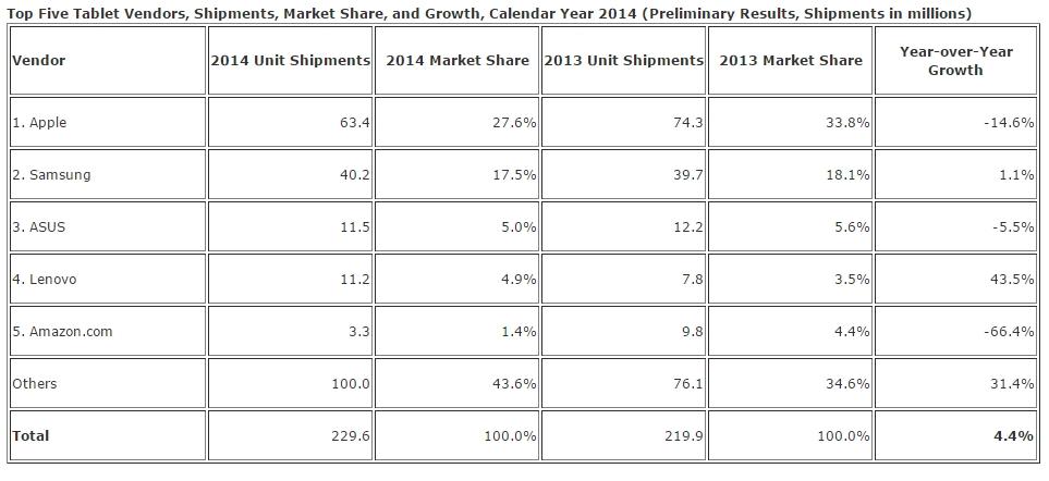 Prezicerile IDC se adeveresc! Piața tabletelor Înregistrează cel mai mare declin În trimestrul 4 din 2014; Lenovo triumfă În timp ce Apple pierde teren