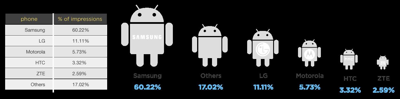 Android domina piața de advertising pe mobil, cu 42% cota, este peste iOS!