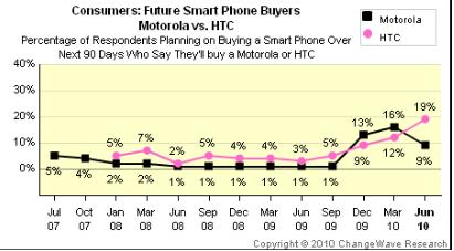 Un nou studiu cu privire la cererea de telefoane mobile arata un salt important al celor de la Apple si HTC