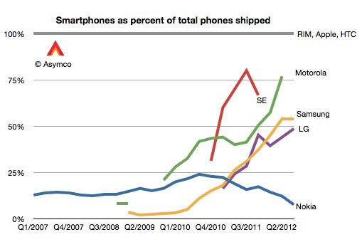Evolutia Samsung