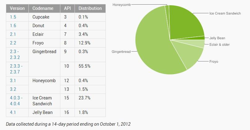 Rata de adopție Android