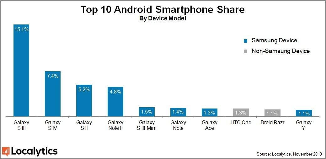 Localytics: Samsung deține 63.3% din piața telefoanelor cu Android