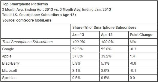 comScore: Apple pe trend pozitiv În SUA pe piața smartphone-urilor