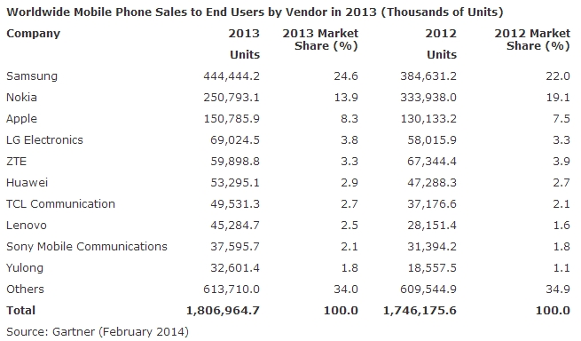 Gartner: Vânzările anuale de smartphone-uri au depășit vânzările de telefoane clasice pentru prima dată În 2013