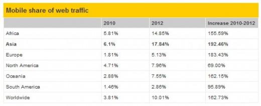 Traficul web de pe mobile reprezintă acum 10% din utilizarea de Internet la nivel global