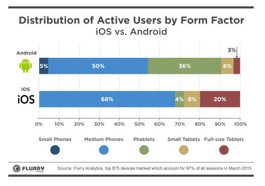 """Phableturile """"fură"""" din cota de piaţă de la tablete şi telefoane; Iată cifrele firmei de analytics Flurry!"""