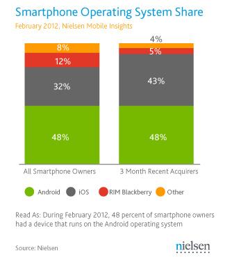 Smartphone-urile și telefoanele non-smartphone la egalitate pentru prima oară! Statisticile Nielsen uimesc!