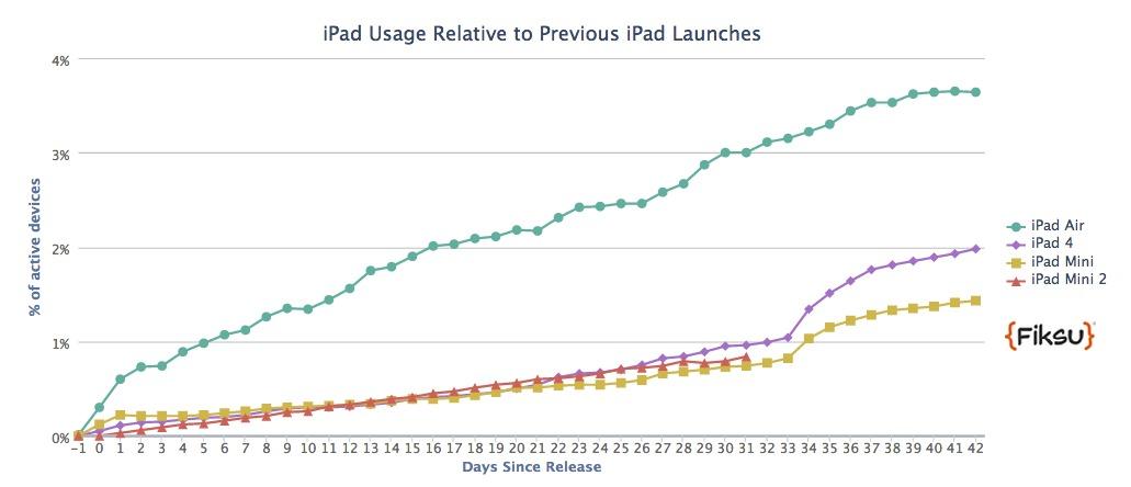 3 sferturi dintre cei care intenționează să cumpere o tabletă de sărbători vor alege un iPad (SUA)