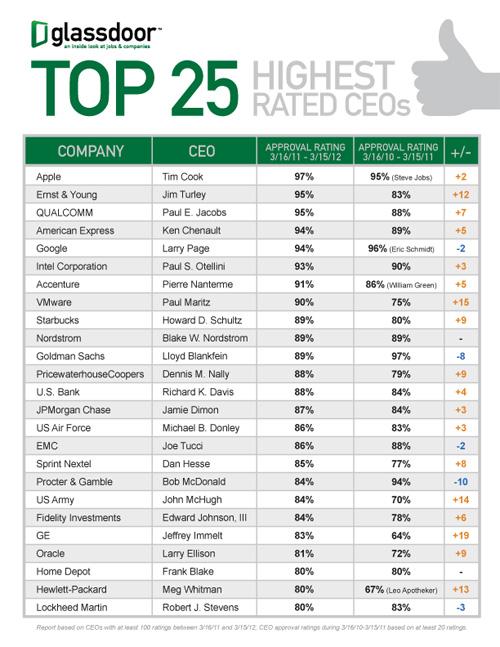Glassdoor: Tim Cook - cel mai popular CEO În 2012