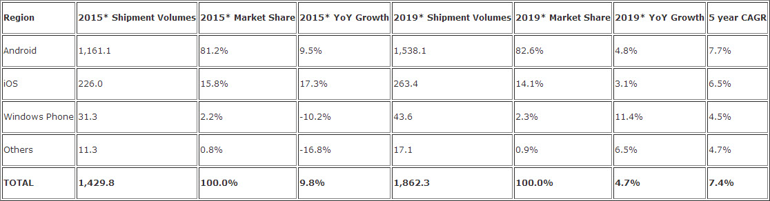IDC prezice o creştere modestă pentru smartphone-uri în acest an, Windows va continua să se lupte cu o cotă mică de piaţă până în 2019