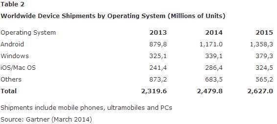 Piața totală de PC-uri, tablete și telefoane va crește cu 6.9% În 2014, conform Gartner