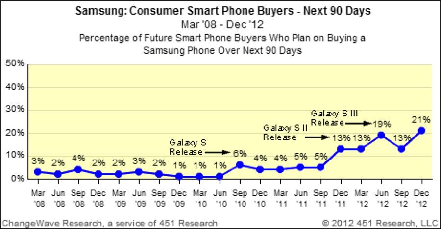 Trend Samsung