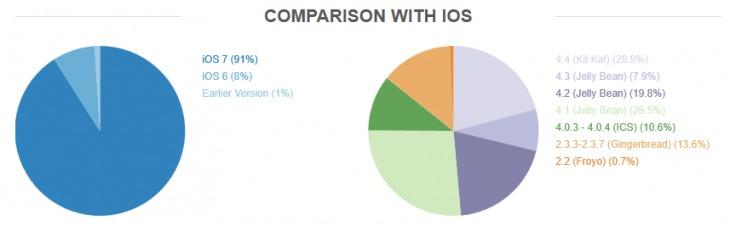 Un nou raport cu privire la fragmentarea sistemului de operare Android scoate la iveală faptul că În acest moment sunt peste 18.796 de terminale diferite pe piață