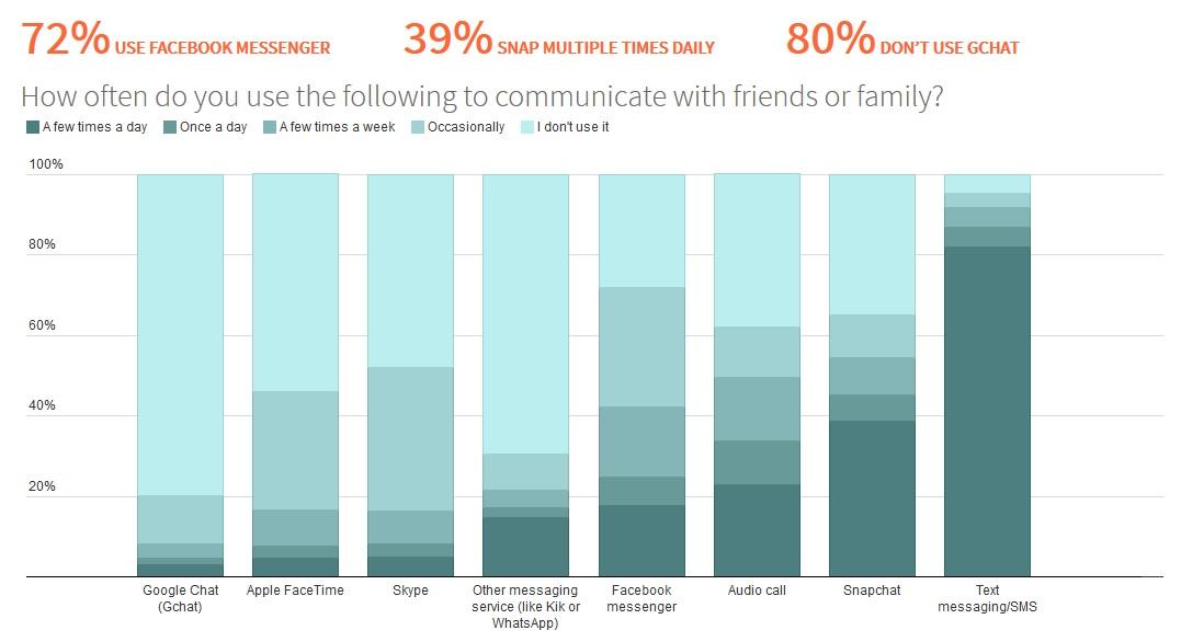 Iată cele mai populare aplicații În rândul adolescentilor: Facebook, YouTube și Instagram domină