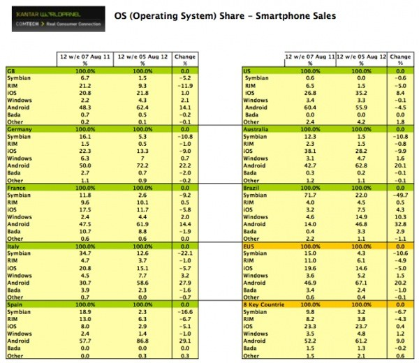 Mărimea contează: utilizatorii de smartphone-uri prefera ecranele mari, cota lor de piață crește