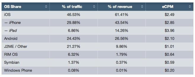 iOS este cea mai eficientă platforma de advertising conform unui studiu Opera Software