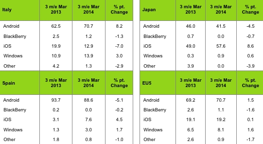 Platforma Windows Phone reușește să Înregistreze vânzări totale de 8.1% În ultimele trei luni, procent Înregistrat În Europa