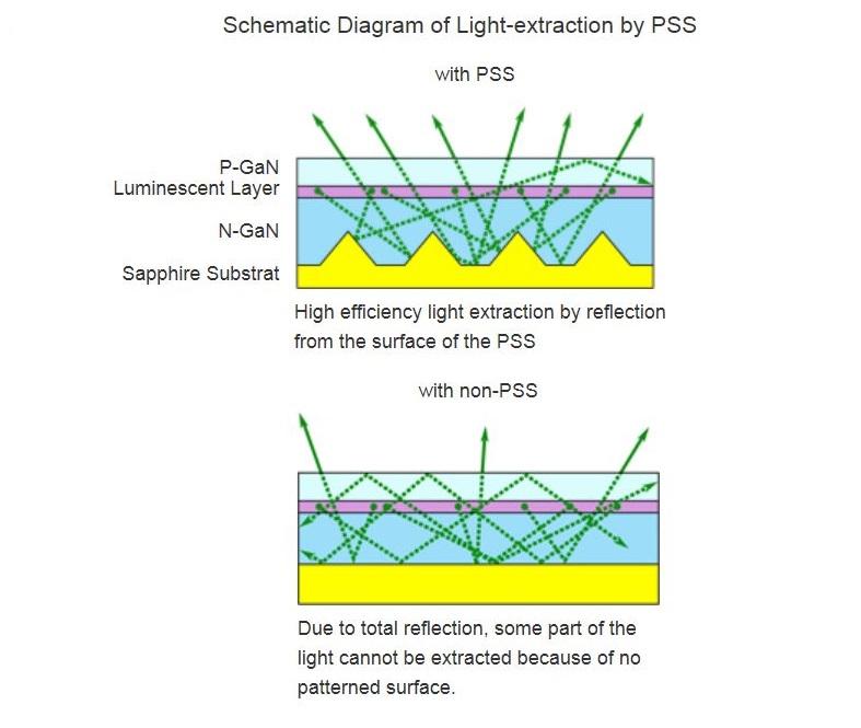 Protectie safir, luminozitate ecran