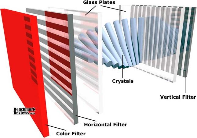AMOLED versus LCD: care sunt diferențele și care e superior?