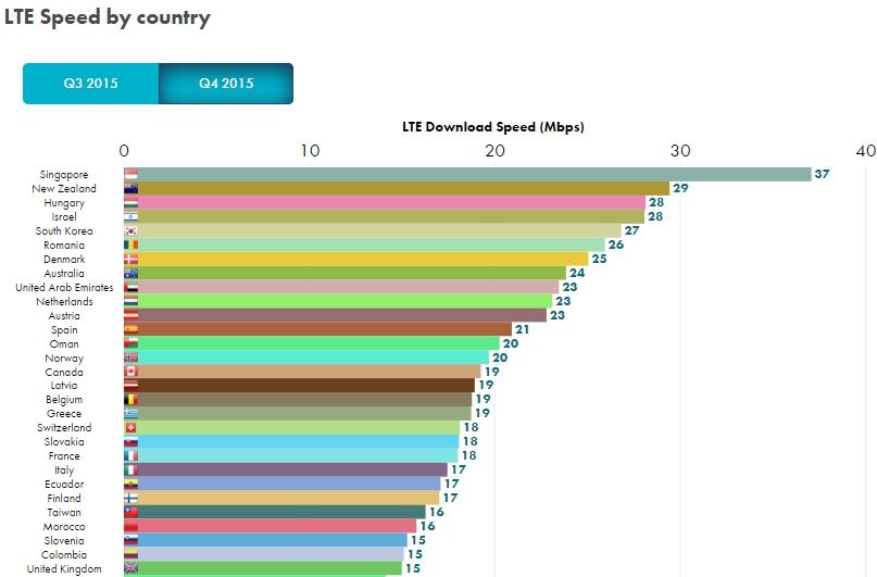 Viteza 4G LTE înregistrată în România îi aduce țării noastre locul 6 la nivel global; iată mai multe detalii