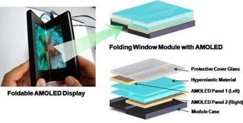 Samsung și un ecran AMOLED flexibil
