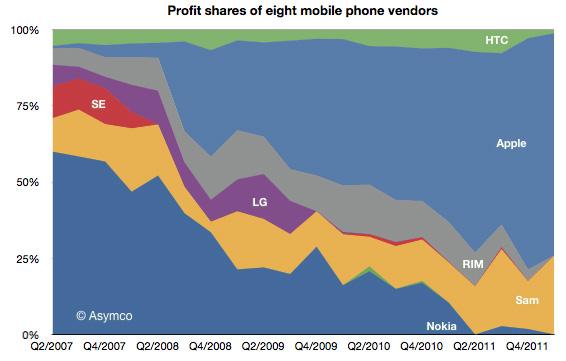 Apple deține 8.8% din piața de telefonie mobilă, partea leului din profituri: 73%