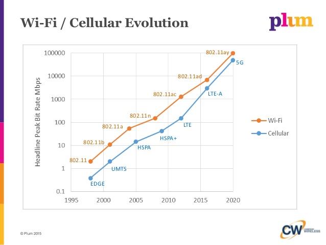 Următoarea generaţie de standard WiFi 802.11ay ar putea fi gata în 2017