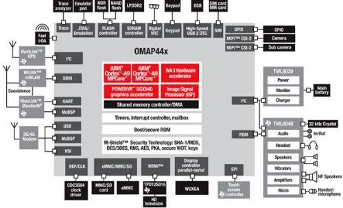 Texas Instruments,OMAP 4
