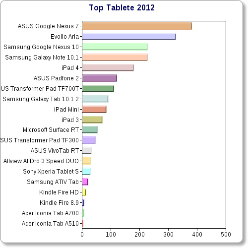 Topul tabletelor anului 2012: iată ce au votat cititorii Mobilissimo.ro și o surpriză uriașă pe locul 2!