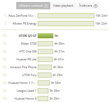 UTOK Q5 GT, test baterie PCMark