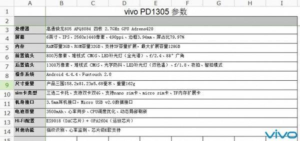 Vivo pregătește lansarea unui super-phablet cu display Quad HD de 6 inch; acesta poartă numărul de serie PD1305