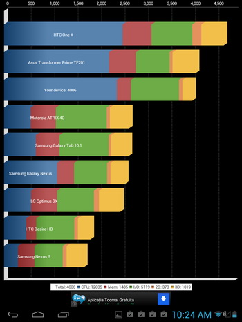 Am supus tableta Vonino Q8 și la câteva teste uzuale de benchmark.