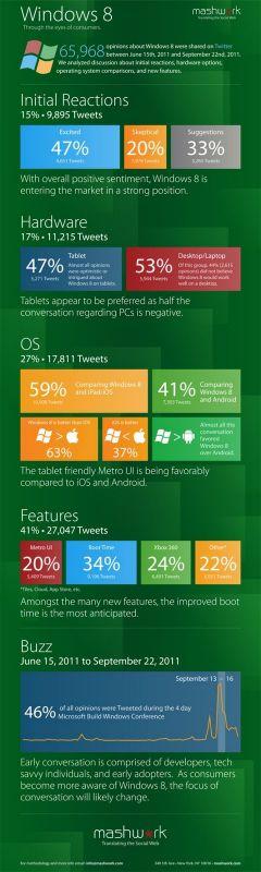 Windows 8, subiect de discuții aprinse pe Twitter