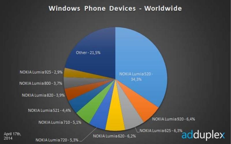 Potrivit unui raport recent, varianta Windows Phone 8.1 Preview a fost instalată de peste 1 milion de utilizatori