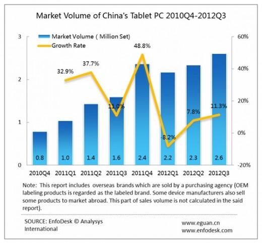 Apple domină piața de tablete din China cu o cotă de 70%, Întregul segment crește cu 63% față de 2011
