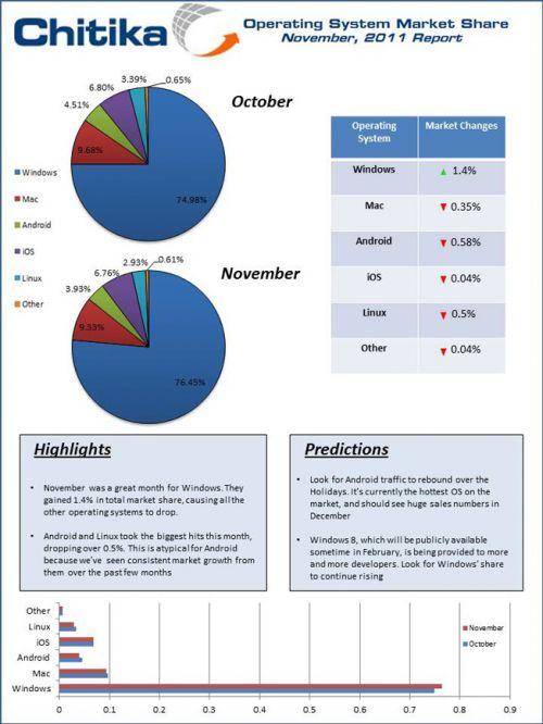 Windows din nou la putere printre OS-uri pe luna noiembrie, indică un studiu recent! Scădere În tabăra Android, iOS/Mac OS